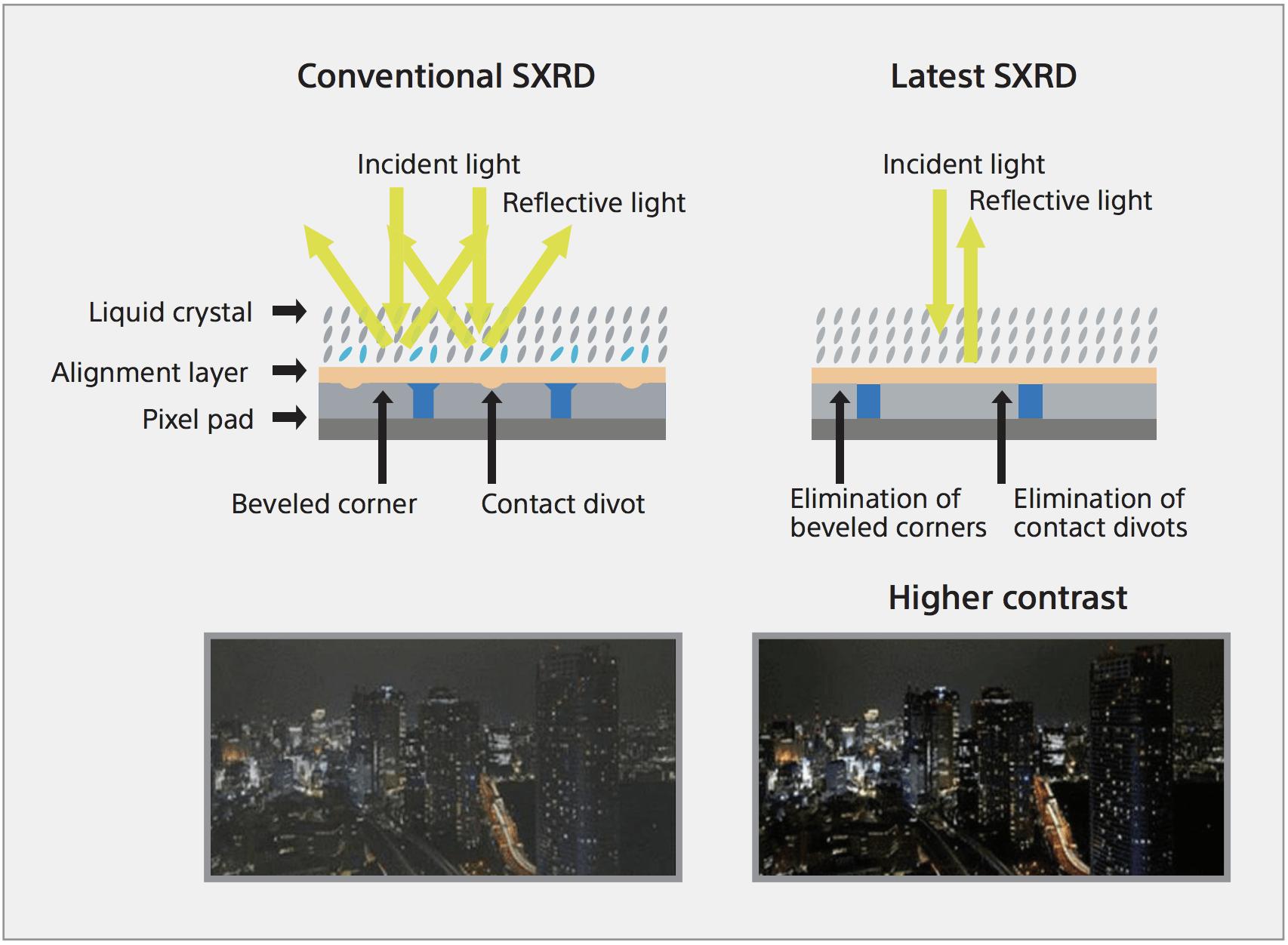 Vergleich Kontrast Sony Laserbeamer VPL-VW760ES