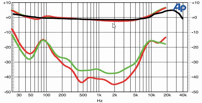 Frequenzgang und Übersprechen: Messergebnisse EMT HSD 006