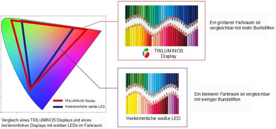 Sony Triluminos Display Technologie