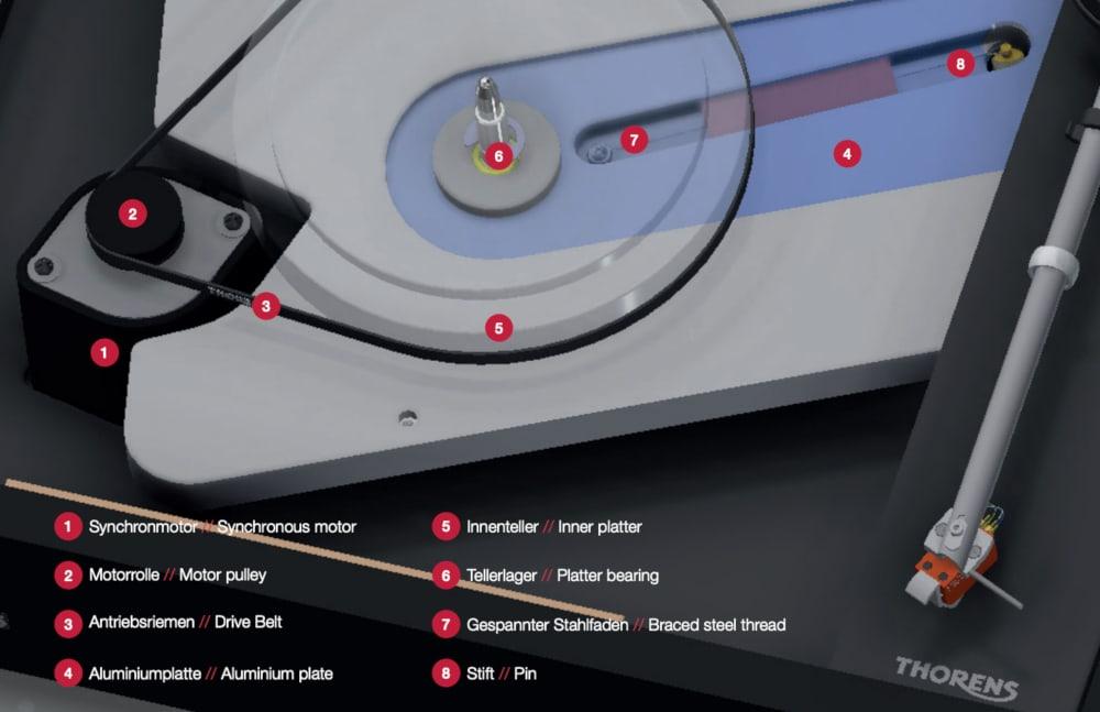 Thorens TD 1600 und TD 1601 Antriebskonzept Infografik